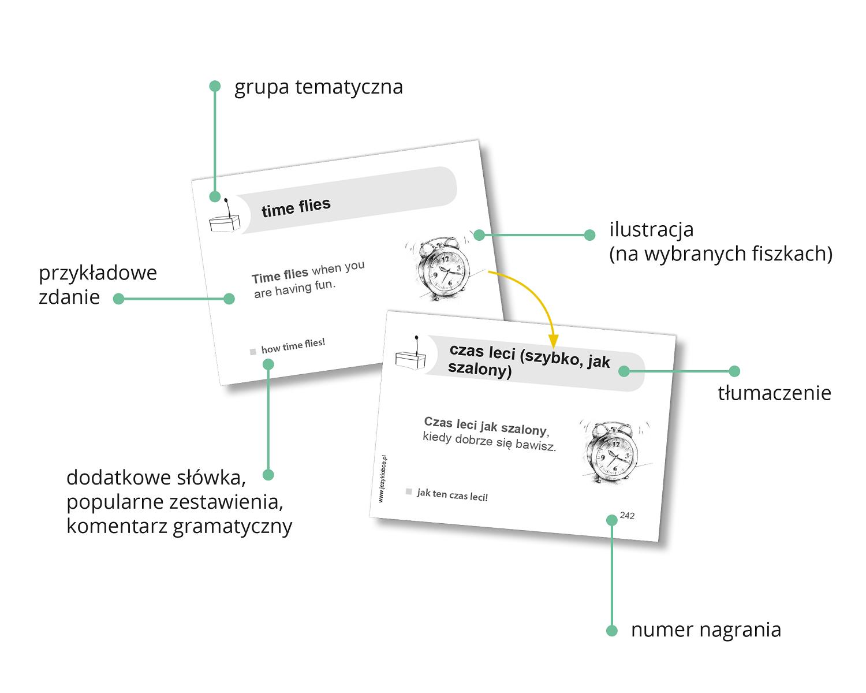 Fiszki Plus. Zwroty konwersacyjne dla zaawansowanych - język angielski