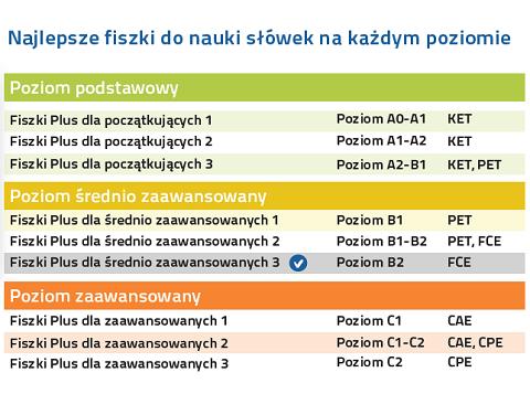 Zaawansowane Angielski Fiszki PLUS dla średnio zaawansowanych 3 (600 fiszek + LJ78