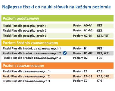 Angielski Fiszki PLUS dla średnio zaawansowanych 2 - nauka angielskiego słówka