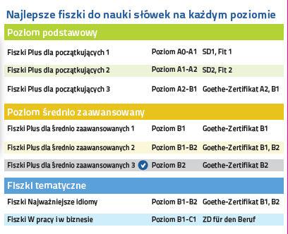 Niemiecki Fiszki PLUS dla średnio zaawansowanych 3  - kurs nauki słownictwa