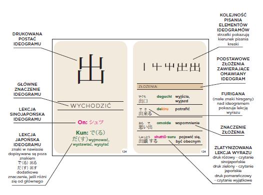 Japoński Fiszki Pisz i czytaj 200 podstawowych znaków kanji - nauka japońskiego