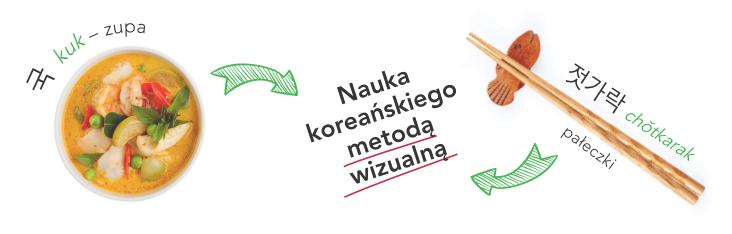 Koreański w obrazkach. Słownik, rozmówki, gramatyka - kurs do nauki języka koreańskiego