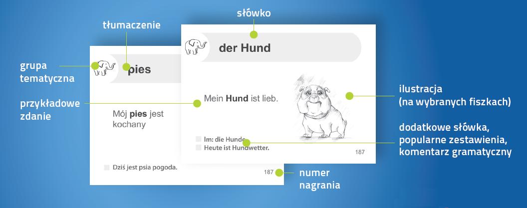 Niemiecki Fiszki PLUS dla początkujących 2 - nauka słownictwa niemieckiego