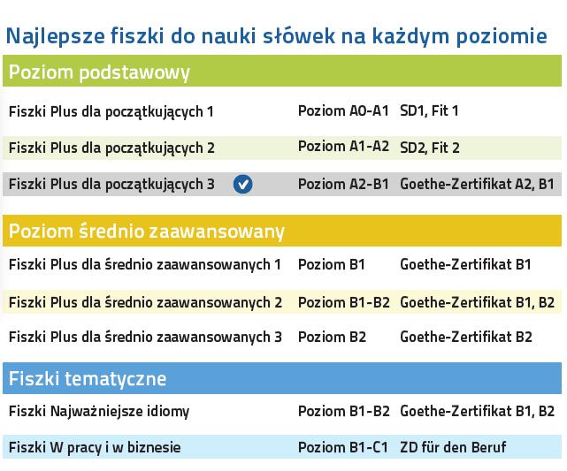 Niemiecki Fiszki PLUS dla początkujących 3 - kurs języka niemieckiego