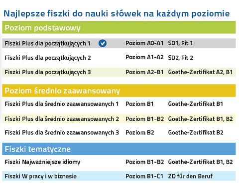 Niemiecki Fiszki PLUS dla początkujących 1 nauka języka niemieckiego na każdym poziomie zaawansowania