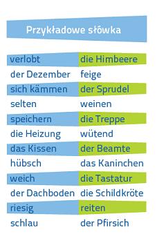 Niemiecki Fiszki PLUS dla początkujących 2 - kurs nauki słówek język niemiecki