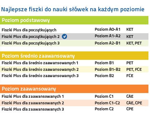 Angielski Fiszki PLUS dla początkujących 2 - nauka języka angielskiego na każdym poziomie zaawansowania
